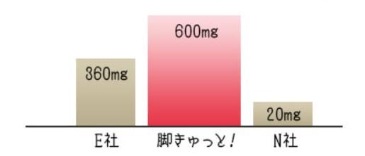 脚きゅっと!と他社サプリの配合量比較表