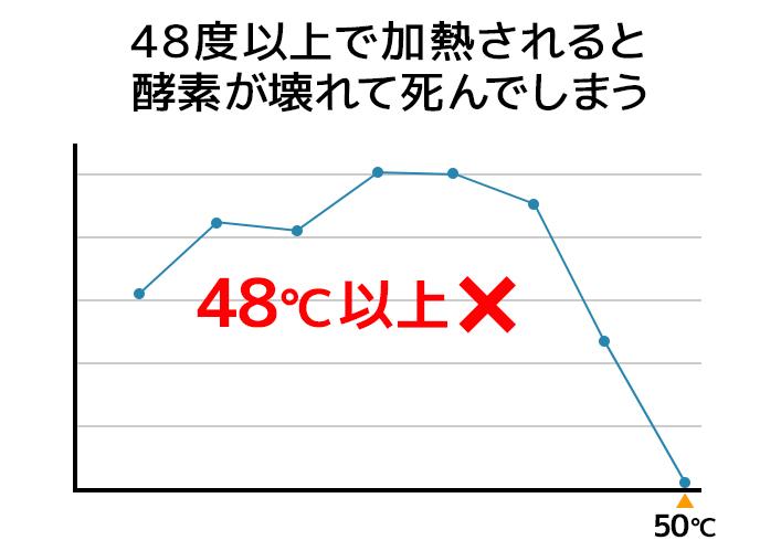 酵素が高温で死滅するのを表すのグラフ